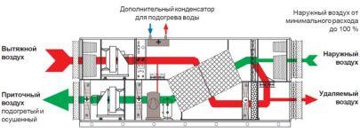 бассейновые AQUAVENT DPH-WP